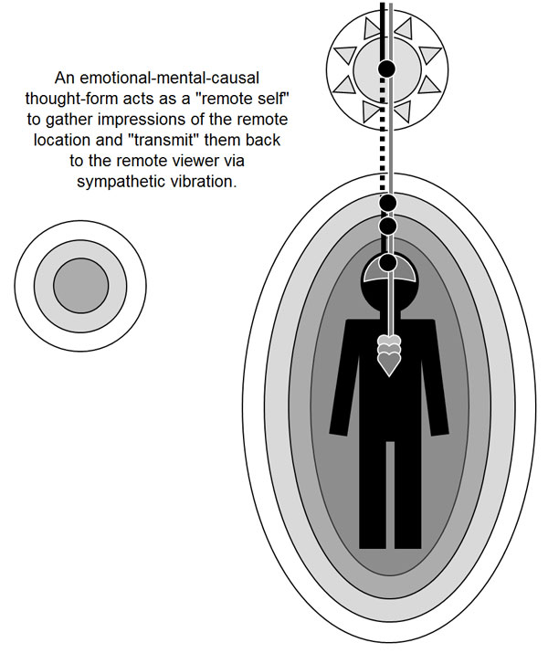 Just Watching the Wheels Go Round: Remote Viewing Training?