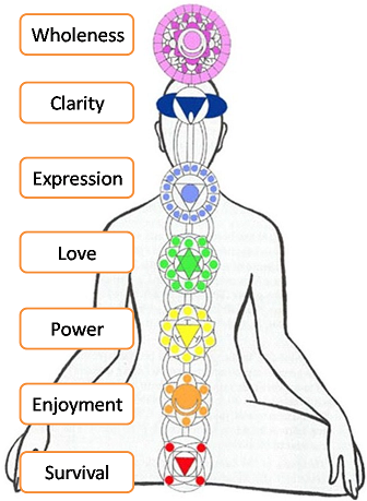 Happyness Coach: Know your Chakras, Know Yourself - Chakra Manager